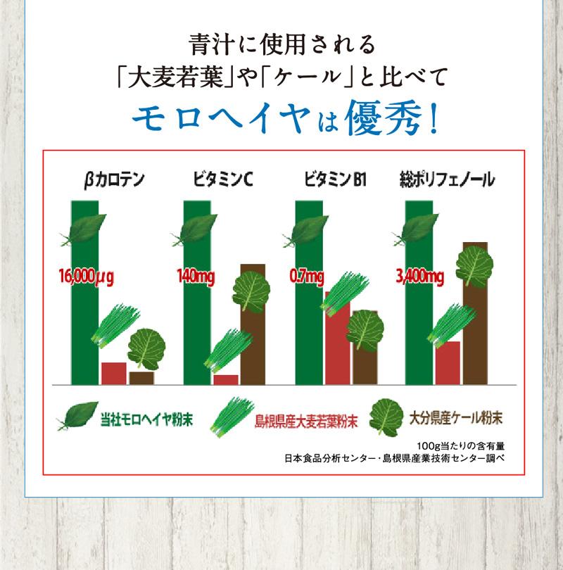 青汁に使用される大麦若葉やケールと比べて、モロヘイヤは優秀!